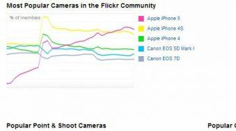 iphone appareil photo le plus populaire sur flickr